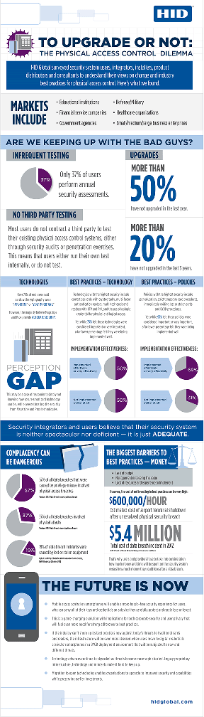 HID Global Security Survey Infographic
