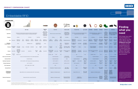 Embeddable RFID Product Comparison Chart
